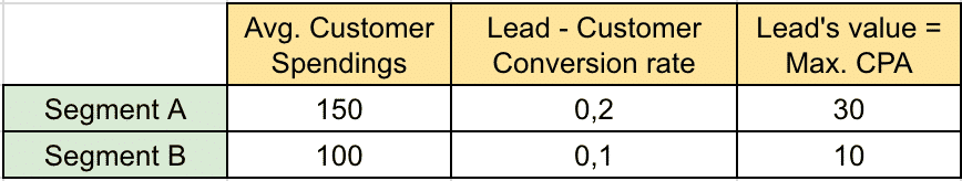 lead-acquisition-cost