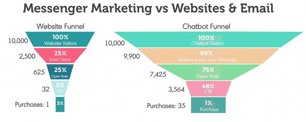 Personalized Marketing Chatbot vs Email