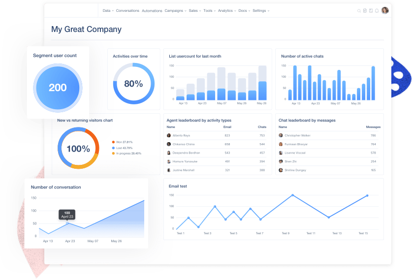User.com Business Analytics Dashboard