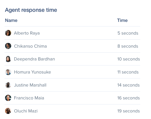 User.com Business Analytics Agent Response Time Table