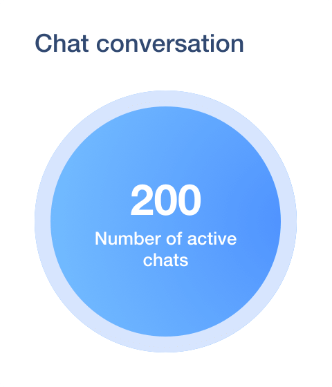 User.com Business Analytics Active Live Chat Converations Graph